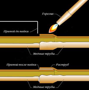 Какой инструмент применяется для пайки медных труб