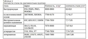 Удельный вес латуни таблица